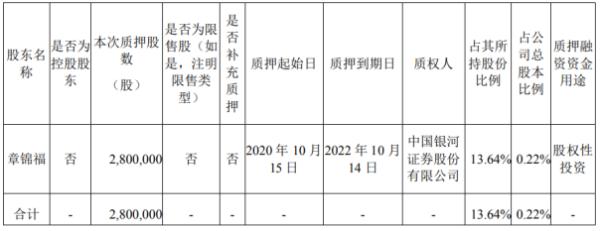 伟明环保股东章锦福质押280万股 用于股权性投资