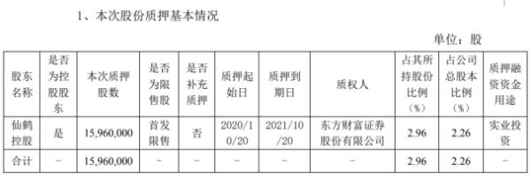 仙鹤股份控股股东仙鹤控股质押1596万股 用于实业投资