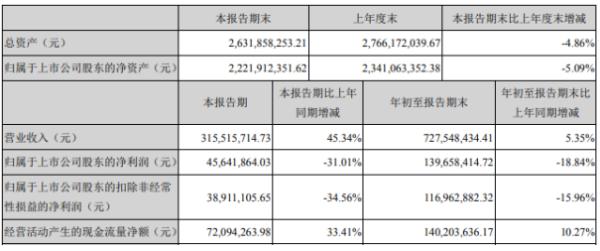 佳士科技2020年前三季度净利1.4亿下滑18.84% 汇兑损失增加