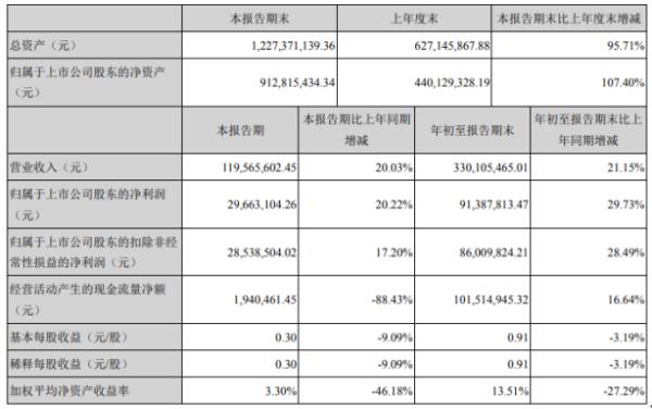浙矿股份2020年前三季度净利9138.78万增长29.73% 主营业务持续稳定增长