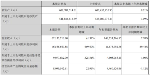维宏股份2020年前三季度净利1157.4万下滑59.44% 投资收益下滑