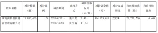 新五丰股东高新财富减持1305.34万股 套现约1.24亿元