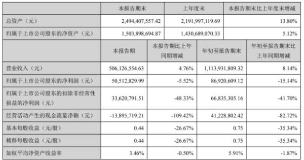 精研科技2020年前三季度净利8692.06万下滑15.14% 销售费用同比增长