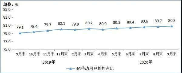 三大运营商4G用户数近13亿 固网宽带用户总数达4.76亿