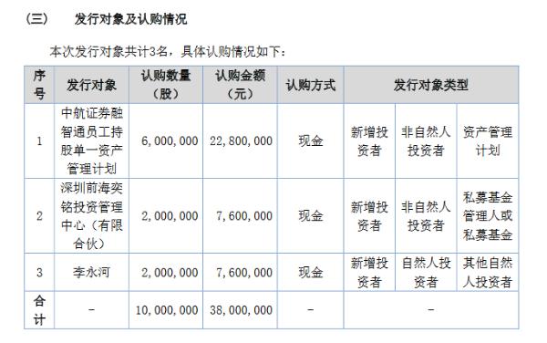 融智通定增募资3800万元:发行1000万股 用于员工薪酬福利及采购支出