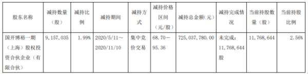 金域医学股东国开博裕减持915.7万股 套现约7.25亿元