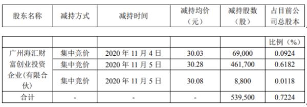 金银河股东海汇财富减持53.95万股 套现约1633.61万元