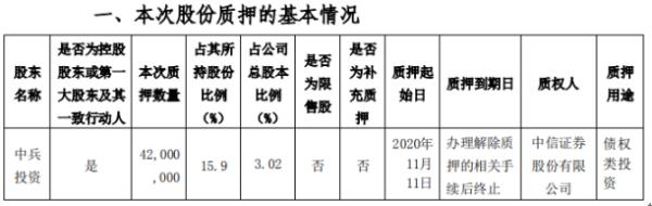 中兵红箭控股股东中兵投资质押4200万股 用于债权类投资