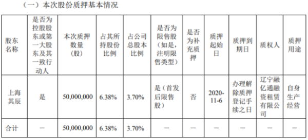 协鑫能科控股股东上海其辰质押5000万股 用于自身生产经营