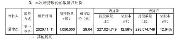 乐普医疗董事长蒲忠杰增持105万股 耗资约3049.2万元
