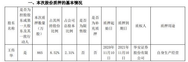 阳谷华泰实际控制人王传华质押865万股 用于自身生产经营