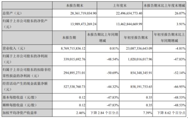 韵达股份2020年前三季度净利10.2亿下滑47.83% 研发费用同比增长