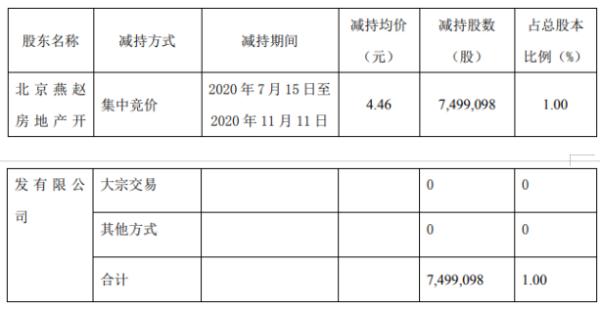 阳光股份股东北京燕赵减持749.91万股 套现约3344.6万元