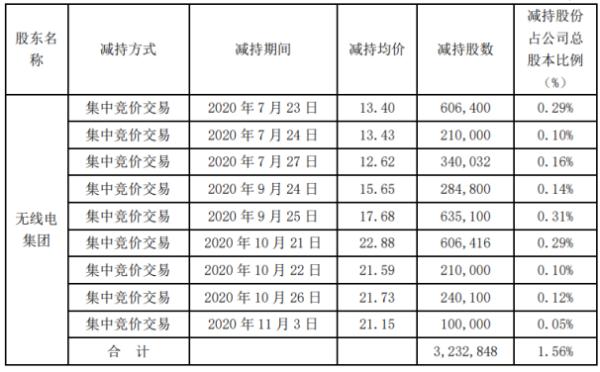 广哈通信股东无线电集团减持323.28万股 套现约5715.68万元