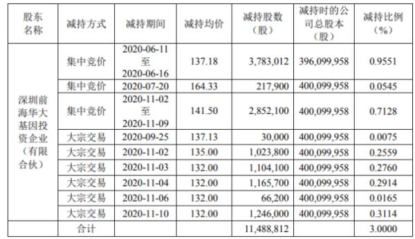 华大基因股东华大投资减持1148.88万股 套现约15.76亿元
