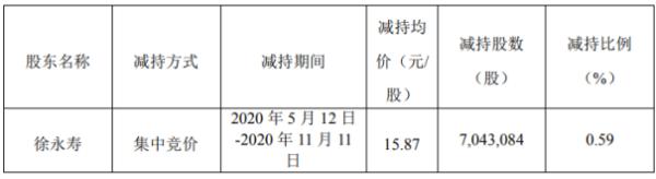 塔牌集团股东徐永寿减持704.31万股 套现约1.12亿元