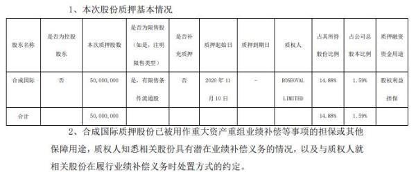 万华化学股东合成国际质押5000万股 用于股权利益担保
