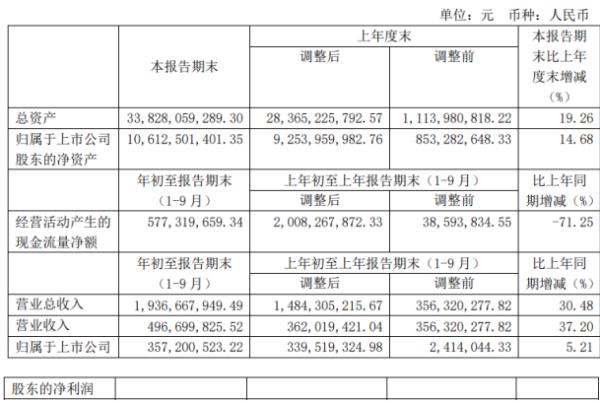 湘财股份2020年前三季度净利3.57亿增长5.21% 本期增加销售所致