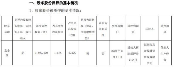 顺络电子董事长袁金钰质押180万股 用于借款人生产经营