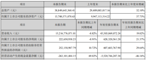 浪潮信息2020年前三季度净利6.28亿增长21.37% 汇兑收益增加