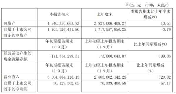 广晟有色前三季度净利3012.94万下滑57.17% 研发投入增加