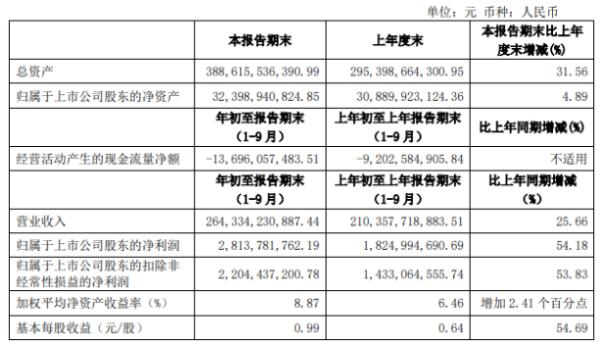 建发股份前三季度净利28.14亿增长54.18% 其他收益同比增长