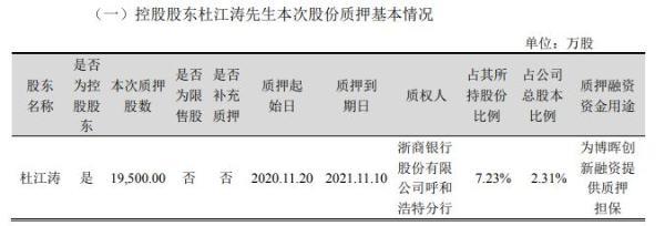 君正集团控股股东杜江涛质押1.95亿股 用于为博晖创新融资提供质押担保