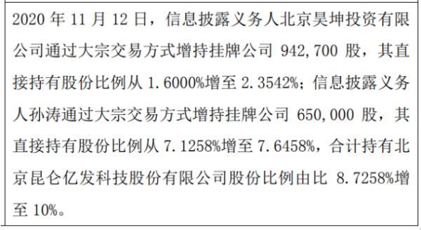 昆仑股份2名股东合计增持159.27万股 权益变动后持股比例合计为10%