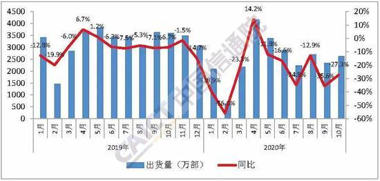 信通院:10月国内5G手机出货量1676.0万部 占比64.1%