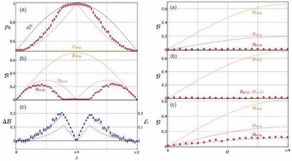 中国科大量子测量取得重要进展:首次使用纠缠测量将热力学系统反作用极小化