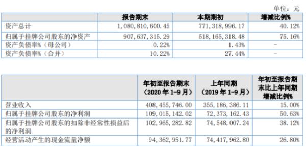 森萱医药2020年前三季度净利1.09亿增长50.63% 产品收入、毛利增加