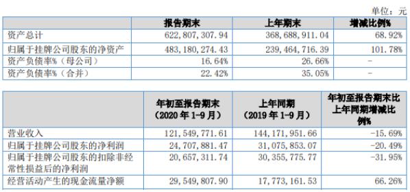 大唐药业2020年前三季度净利2470.79万下滑20.5% 管理费用增加