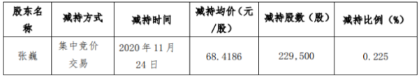左江科技股东张巍减持22.95万股 套现约1570.21万元