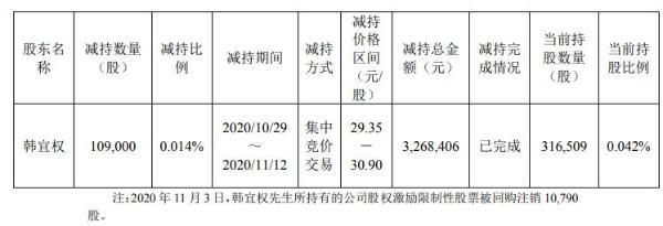 欧普照明高级管理人员韩宜权减持10.90万股 套现约326.84万元