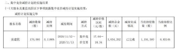 中通国脉高级管理人员张建民减持17万股 套现约305.42万元