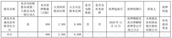 吉林敖东控股股东金诚公司质押800万股 用于补充流动资金