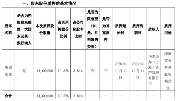 瑞和股份控股股东瑞展实业质押1440万股 用于瑞展实业对外股权类投资