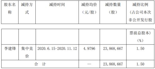 中核钛白股东李建锋减持2386.87万股 套现约1.19亿元