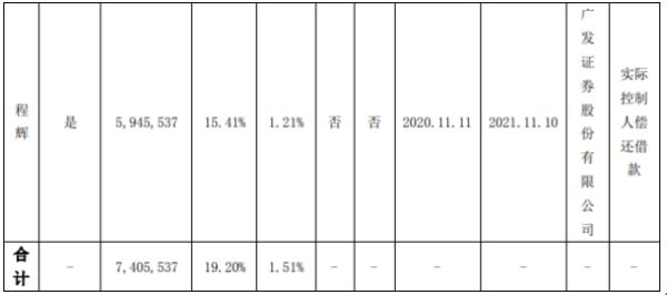 博深股份控股股东程辉质押740.55万股 用于实际控制人偿还借款