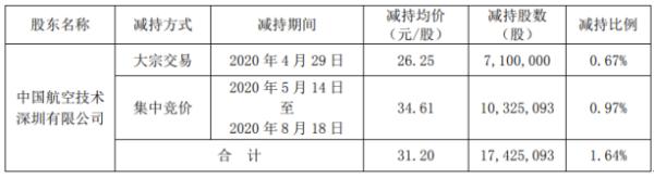 招商积余股东中航国际深圳减持1742.51万股 套现约5.44亿元