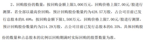 新时达将花不超3000万元回购公司股份 用于股权激励