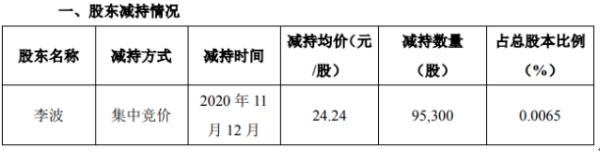 天齐锂业股东李波减持9.53万股 套现约231.01万元