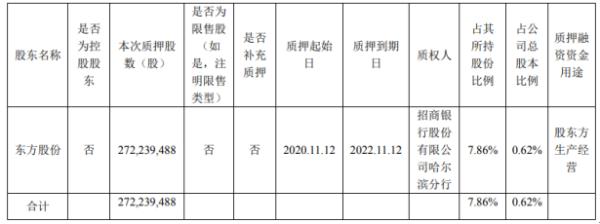 民生银行股东东方股份质押2.72亿股 用于股东方生产经营