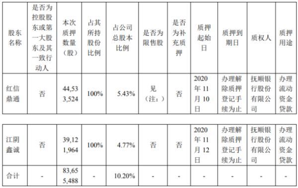 美丽生态2名股东合计质押8365.55万股 用于办理流动资金贷款
