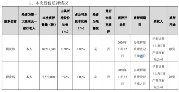 鼎汉技术控股股东顾庆伟质押1578.5万股 用于融资
