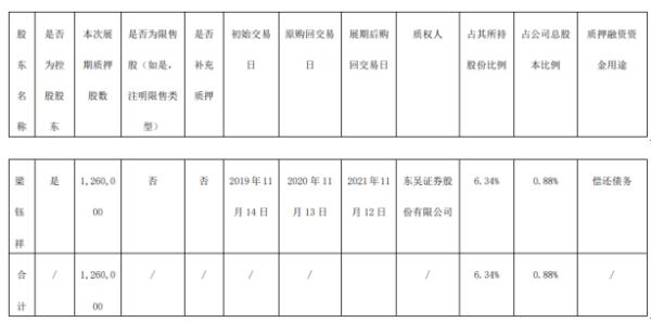 华体科技控股股东梁钰祥质押126万股 用于偿还债务