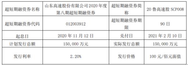 山东高速短期融资券发行 总额为15亿元