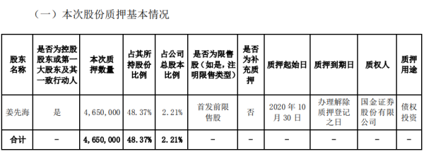 宇瞳光学控股股东姜先海质押465万股 用于债权投资