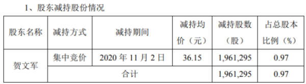 江龙船艇股东贺文军减持196.13万股 套现约7090.08万元