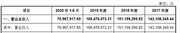 国能日新创业板IPO获受理:研发人员占员工总数的34.87%